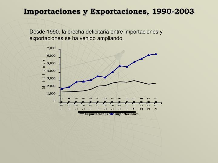 Importaciones y Exportaciones, 1990-2003