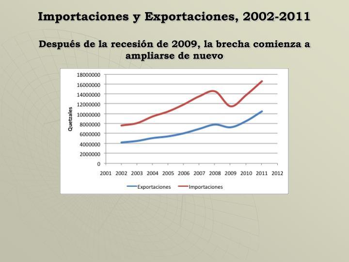 Importaciones y Exportaciones, 2002-2011