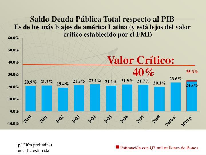 Saldo Deuda Pública Total respecto al PIB