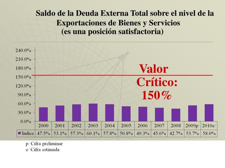 Saldo de la Deuda Externa Total sobre el nivel de la