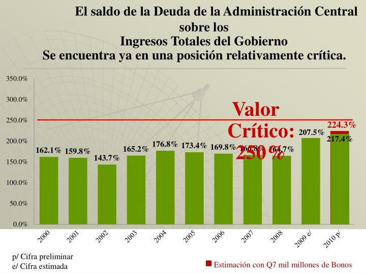El saldo de la Deuda de la Administración Central sobre los