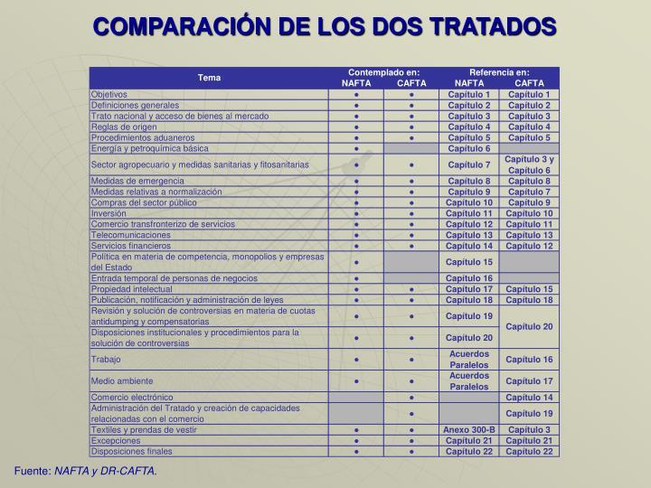 COMPARACIÓN DE LOS DOS TRATADOS