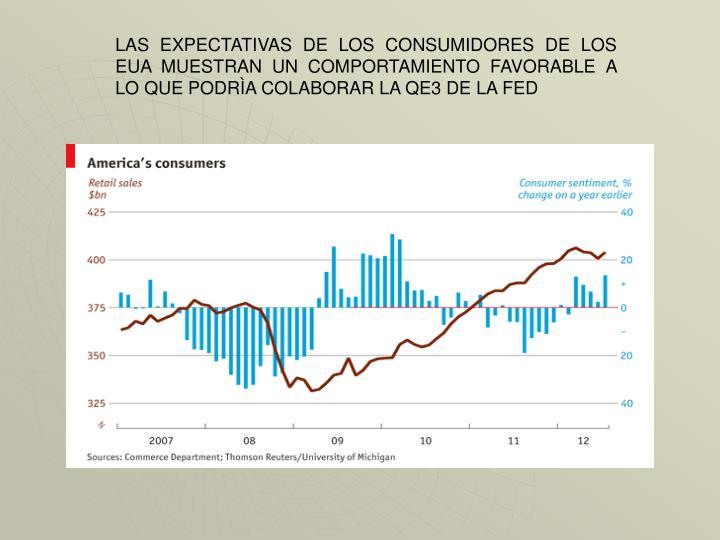 LAS EXPECTATIVAS DE LOS CONSUMIDORES DE LOS EUA MUESTRAN UN COMPORTAMIENTO FAVORABLE A LO QUE PODRÌA COLABORAR LA QE3 DE LA FED