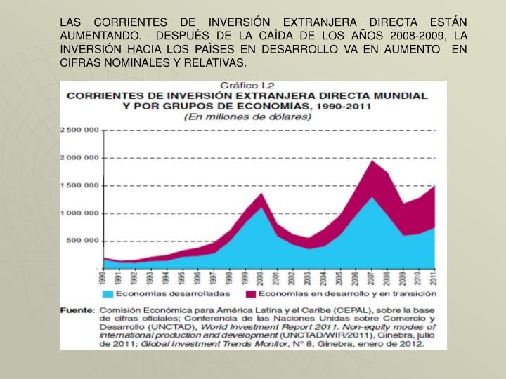 LAS CORRIENTES DE INVERSIÓN EXTRANJERA DIRECTA ESTÁN AUMENTANDO.  DESPUÉS DE LA CAÌDA DE LOS AÑOS 2008-2009, LA INVERSIÓN HACIA LOS PAÌSES EN DESARROLLO VA EN AUMENTO  EN CIFRAS NOMINALES Y RELATIVAS.