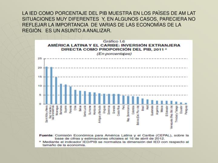 LA IED COMO PORCENTAJE DEL PIB MUESTRA EN LOS PAÌSES DE AM LAT SITUACIONES MUY DIFERENTES  Y, EN ALGUNOS CASOS, PARECIERA NO REFLEJAR LA IMPORTANCIA  DE VARIAS DE LAS ECONOMÌAS DE LA REGIÒN.  ES UN ASUNTO A ANALIZAR.
