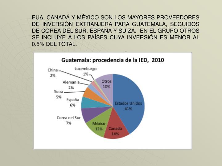 EUA, CANADÁ Y MÉXICO SON LOS MAYORES PROVEEDORES DE INVERSIÓN EXTRANJERA PARA GUATEMALA, SEGUIDOS DE COREA DEL SUR, ESPAÑA Y SUIZA.  EN EL GRUPO OTROS SE INCLUYE A LOS PAÍSES CUYA INVERSIÓN ES MENOR AL 0.5% DEL TOTAL.