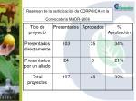 resumen de la participaci n de corpoica en la convocatoria madr 2006