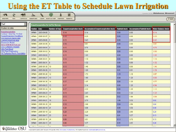 Using the ET Table to Schedule Lawn Irrigation