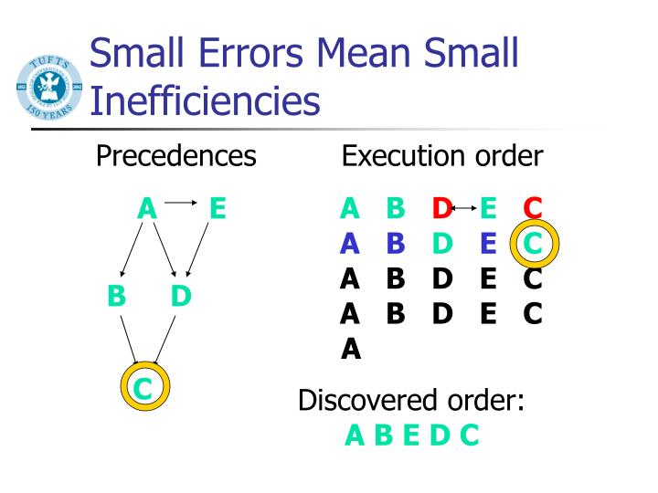 Small Errors Mean Small Inefficiencies