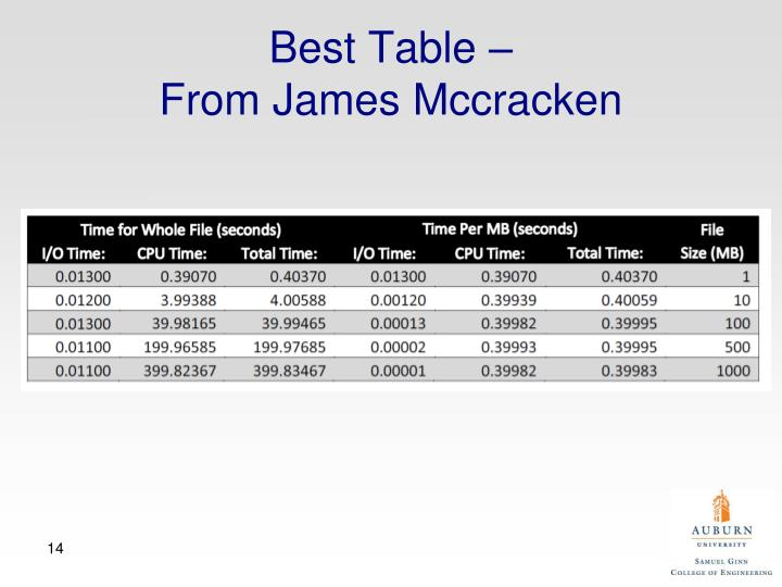Best Table –