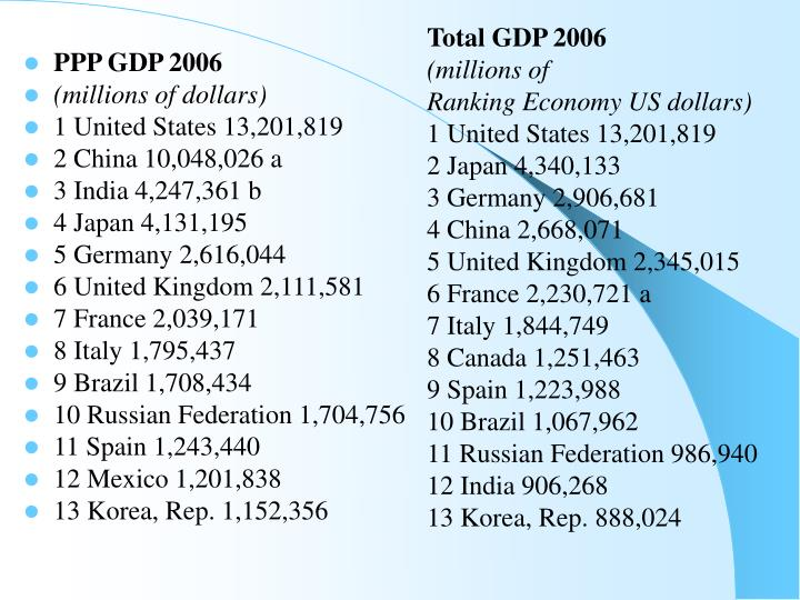 Total GDP 2006