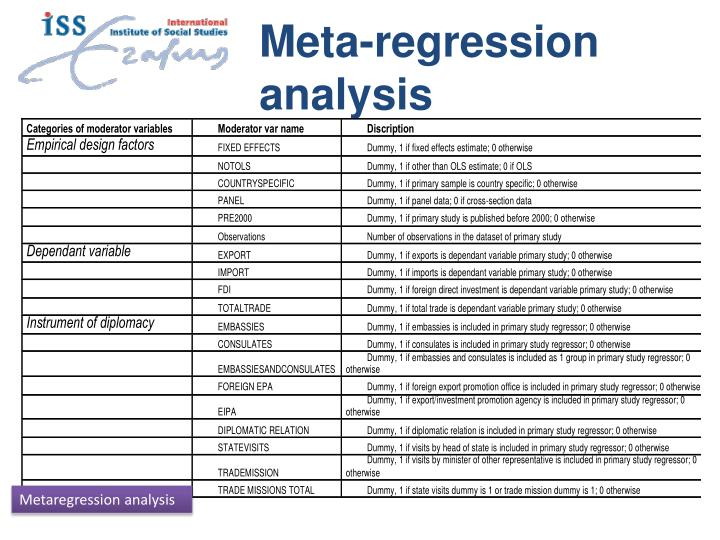 Meta-regression analysis