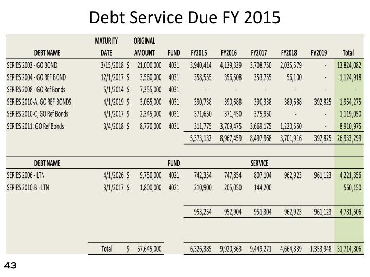 Debt Service Due FY 2015