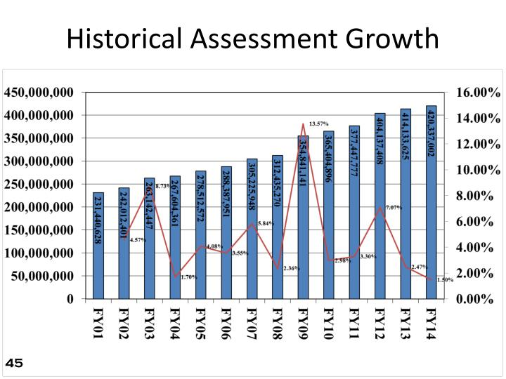 Historical Assessment Growth