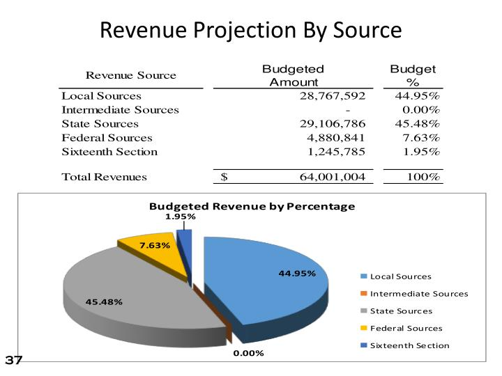 Revenue Projection By Source