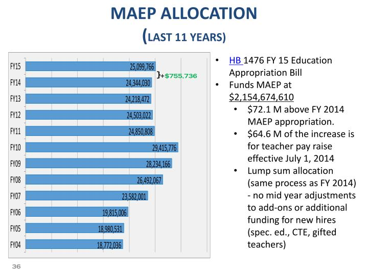 MAEP ALLOCATION