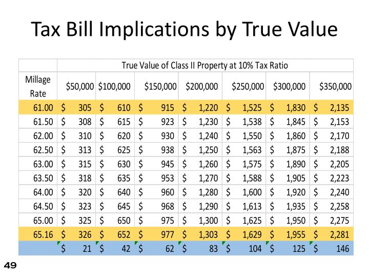 Tax Bill Implications by True Value