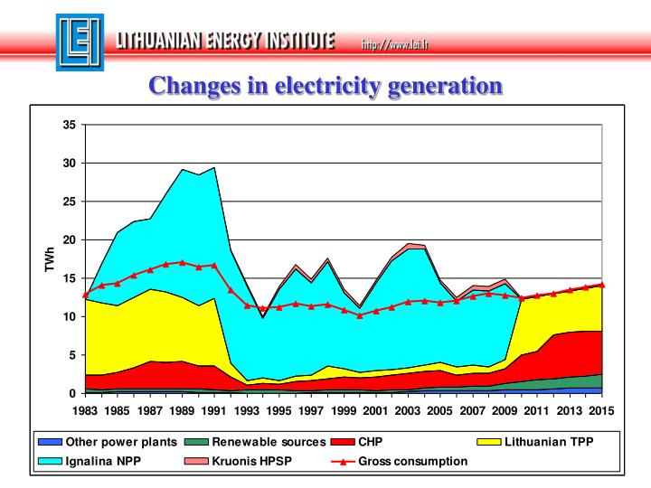 Changes in electricity generation