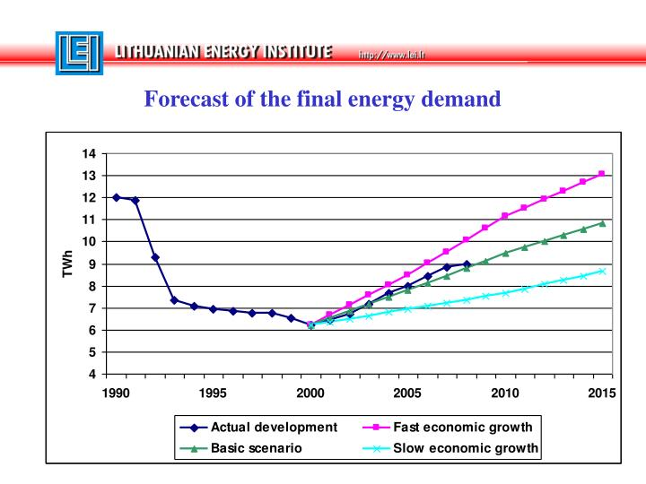 Forecast of the final energy demand