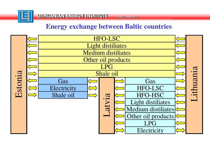 Energy exchange between Baltic countries