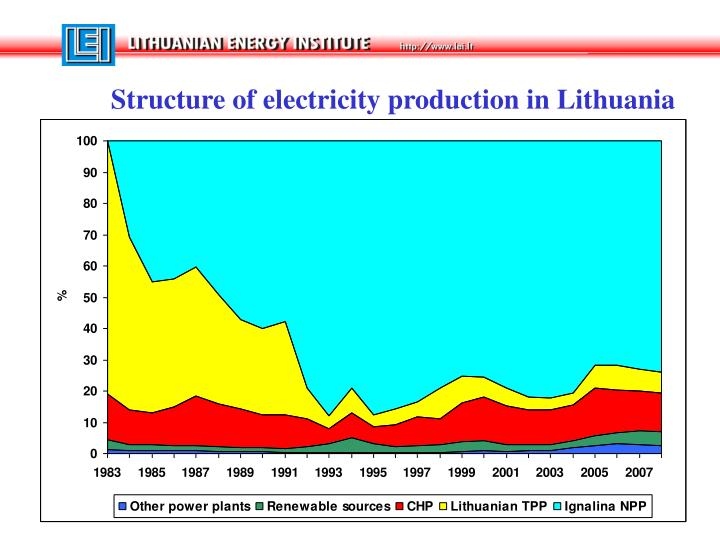 Structure of electricity production in Lithuania