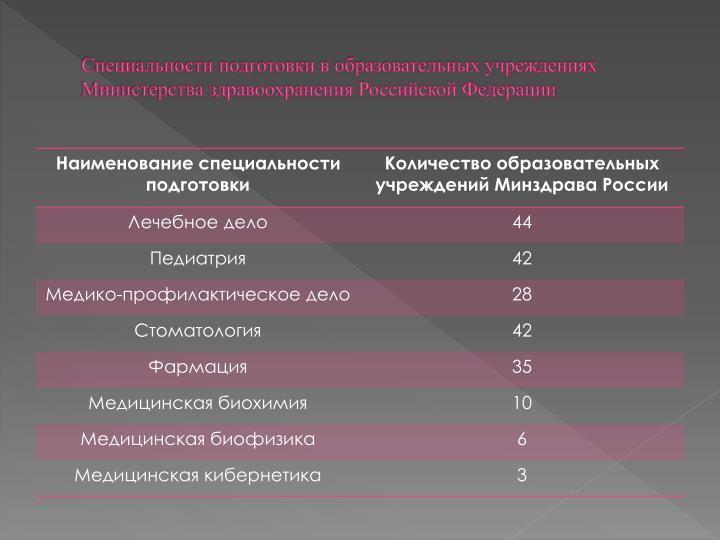 Специальности подготовки в образовательных учреждениях Министерства здравоохранения Российской Федерации