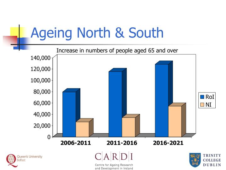 Ageing North & South