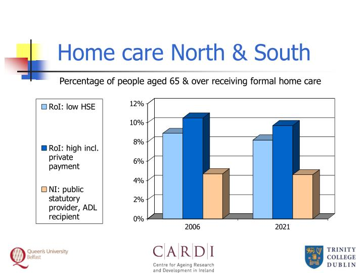 Home care North & South