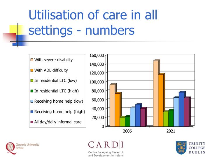 Utilisation of care in all settings - numbers
