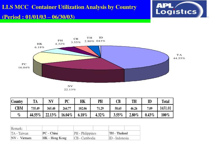 LLS MCC  Container Utilization Analysis by Country