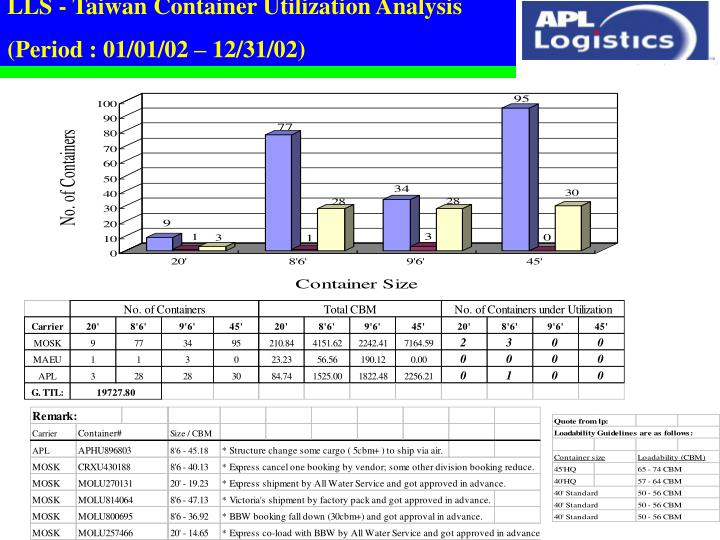 LLS - Taiwan Container Utilization Analysis