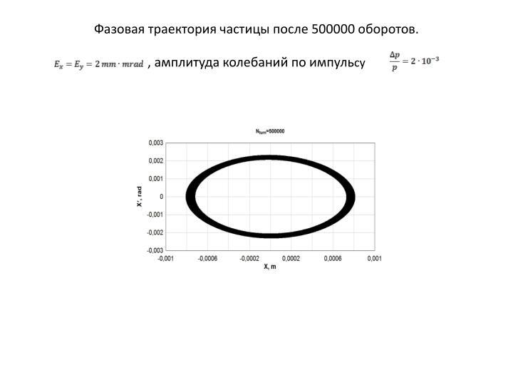 Фазовая траектория частицы после 500000 оборотов.