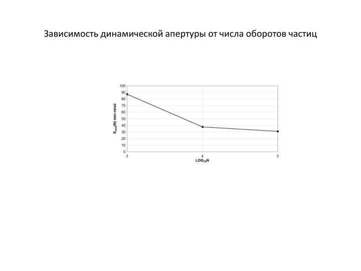 Зависимость динамической апертуры от числа оборотов частиц