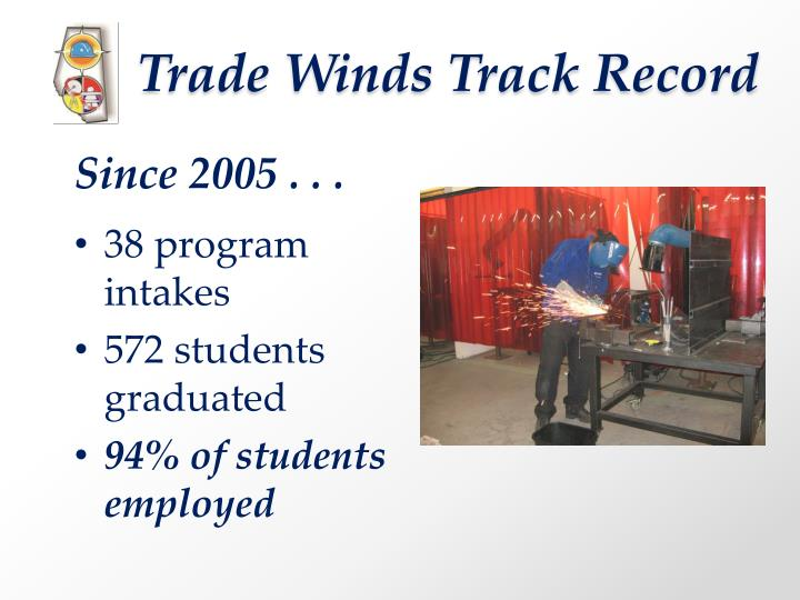 Trade Winds Track Record
