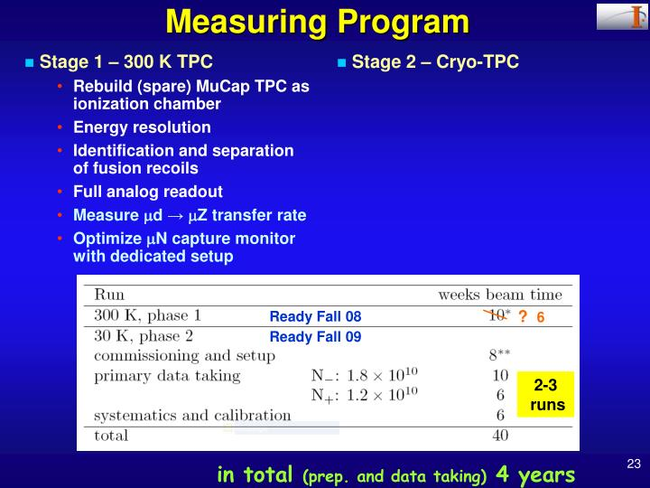 Measuring Program