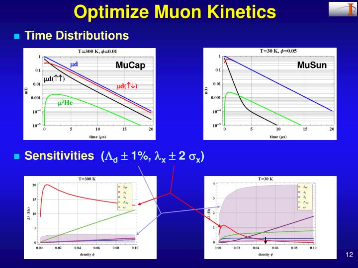 Optimize Muon Kinetics