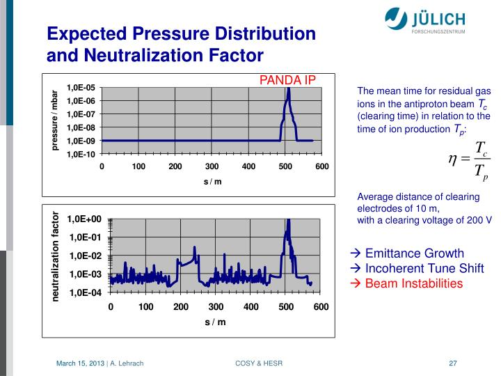 Expected Pressure Distribution
