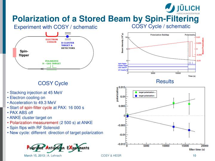 Polarization of a Stored Beam by Spin-Filtering