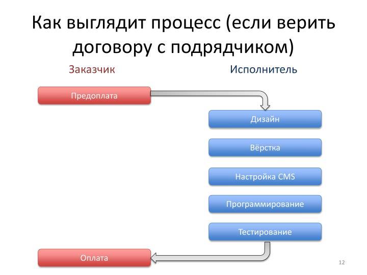 Как выглядит процесс (если верить договору с подрядчиком)
