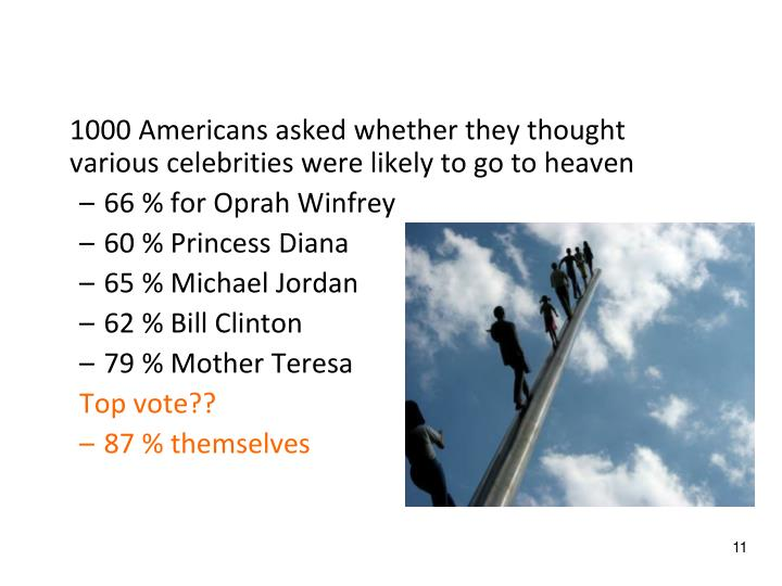 1000 Americans asked whether they thought various celebrities were likely to go to heaven
