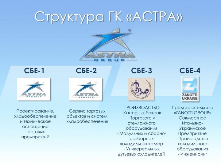 Структура ГК «АСТРА»