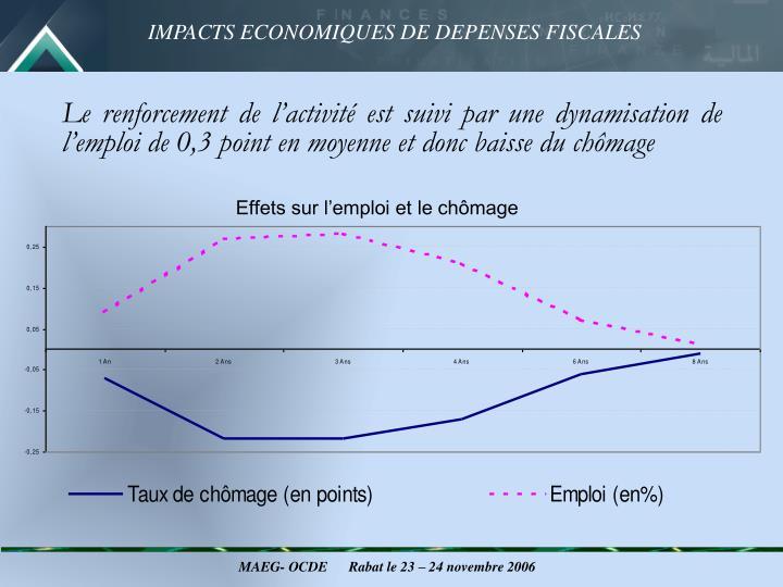 Le renforcement de l'activité est suivi par une dynamisation de l'emploi de 0,3 point en moyenne et donc baisse du chômage