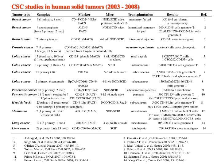 CSC studies in human solid tumors (2003 - 2008)