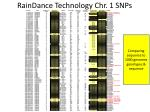 raindance technology chr 1 snps