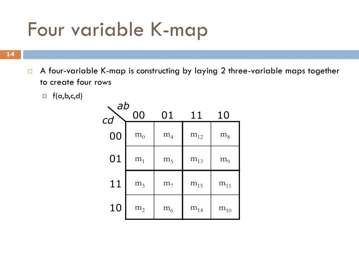 Four variable K-map