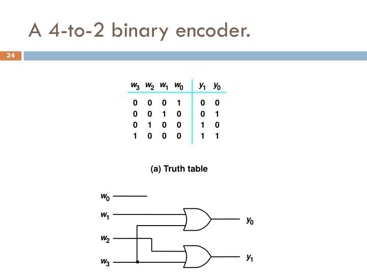A 4-to-2 binary encoder.