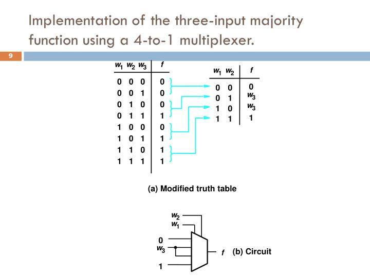 Implementation of the three-input majority function using a 4-to-1 multiplexer.
