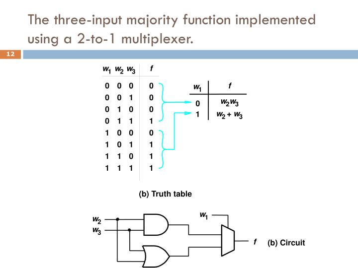 The three-input majority function implemented using a 2-to-1 multiplexer.