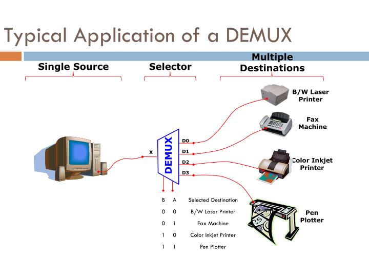 Typical Application of a DEMUX