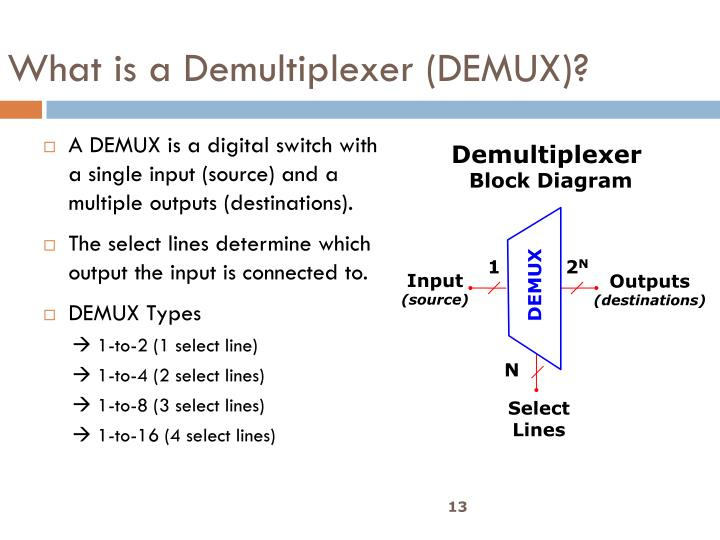 What is a Demultiplexer (DEMUX)?